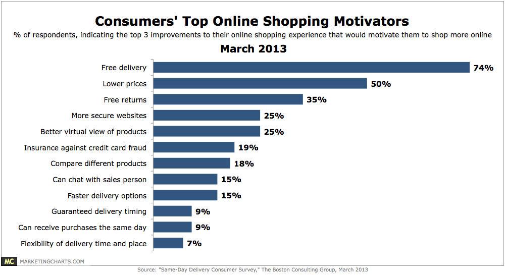 Marketing Charts graph