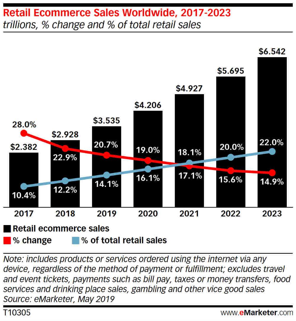 ecommerce chart